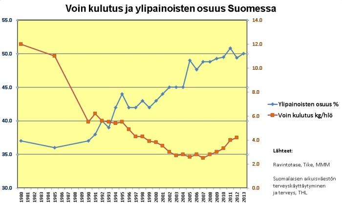 Voin kulutus ja ylipainoisten osuus Suomessa 2013-12