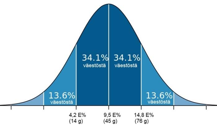 Sakkaroosin päivittäinen saanti 25-74-vuotiailla (Finravinto 2012)