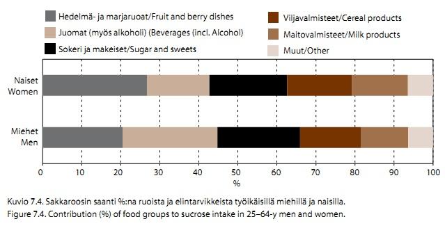 Sokerin saantilähteet Finravinto 2012
