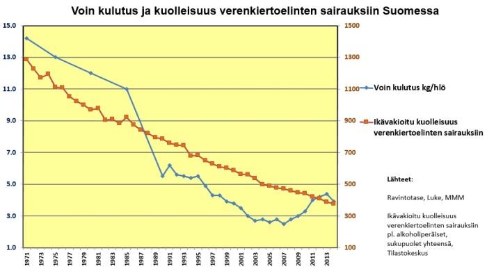 Voin kulutus kuolleisuus verenkiertoelinten sairauksiin 1971-2014