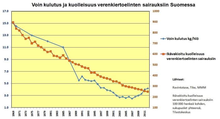 Voin kulutus ja kuolleisuus verenkiertoelinten sairauksiin Suomessa