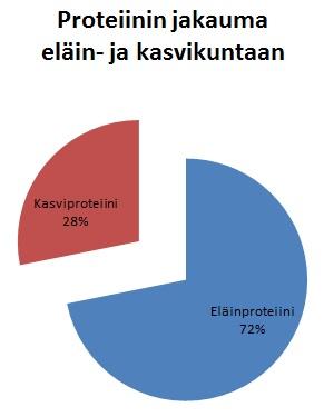 Finravinto 2012 Proteiinin jakauma eläin- ja kasvikuntaan